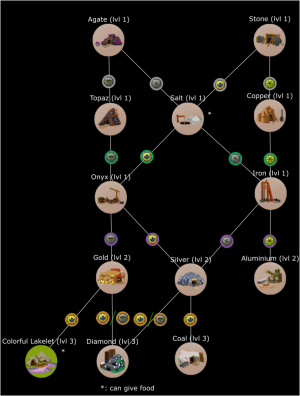 Forest Mineral Tech Tree