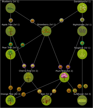 Forest Plant Tech Tree