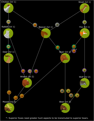 Forest Animal Tech Tree