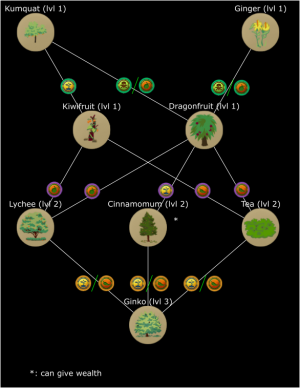 Mountain Plant Tech Tree